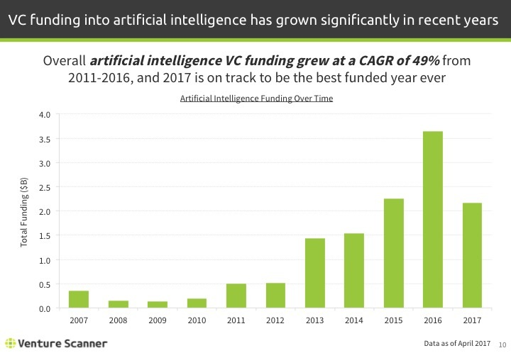 Artificial Intelligence Q1 2017 Funding By Year