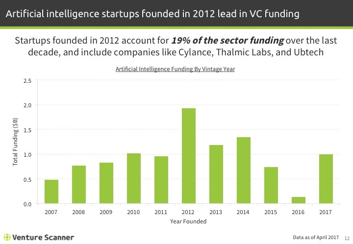 Artificial Intelligence Q1 2017 Vintage Year Funding