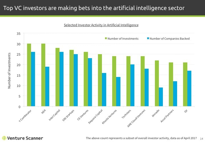 Artificial Intelligence Q1 2017 Investor Activity