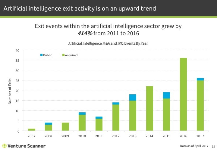 Artificial Intelligence Q1 2017 Exits By Year