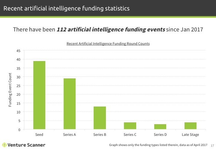 Artificial Intelligence Q1 2017 Recent Funding Stats