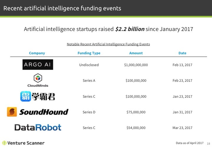 Artificial Intelligence Q1 2017 Recent Funding Events