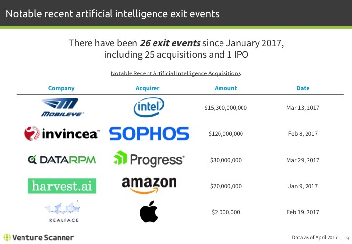 Artificial Intelligence Q1 2017 Recent Exit Events