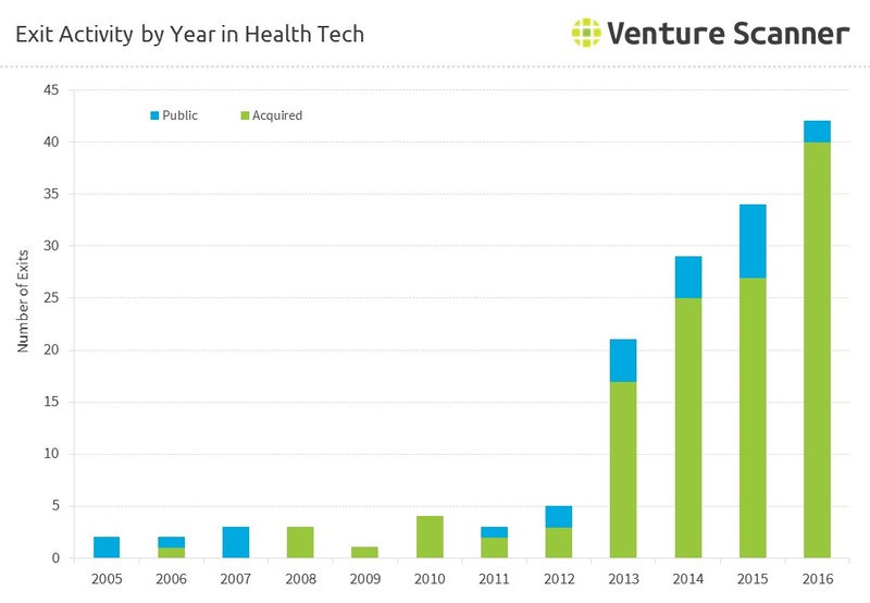 Exit Activity by Year in Health Tech