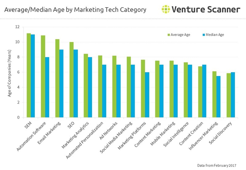 Average and Median Age by Marketing Tech Category