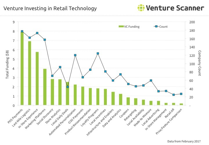 Retail Technology Venture Investing Q1 2017