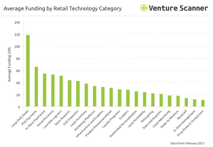 Retail Technology Average Category Funding Q1 2017