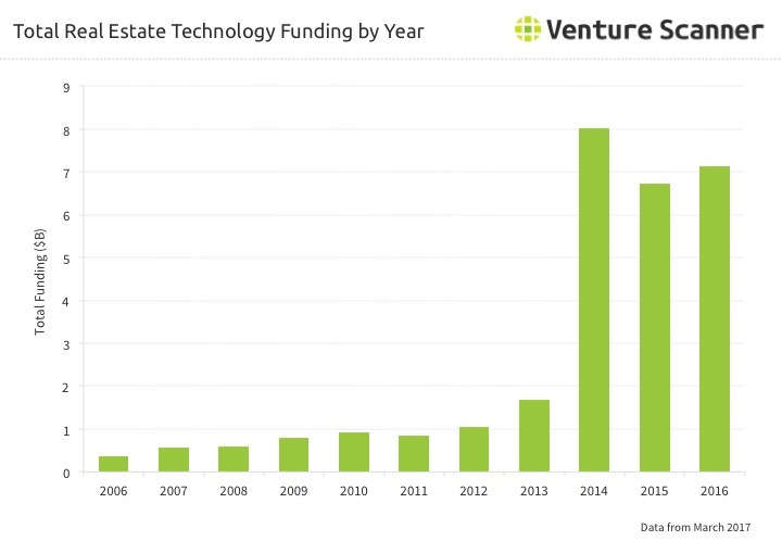 Real Estate Technology Funding by Year Q1 2017