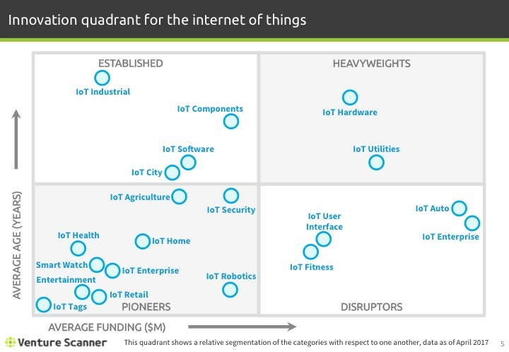 IoT Q1 2017 Innovation Quadrant