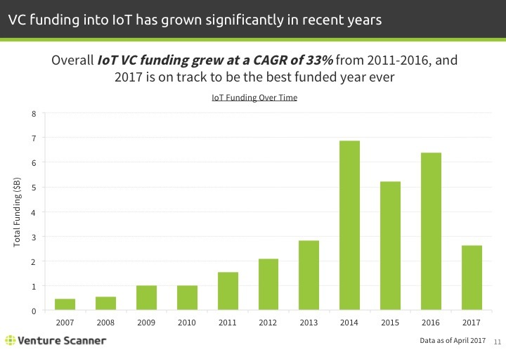 IoT Q1 2017 Funding Over Time