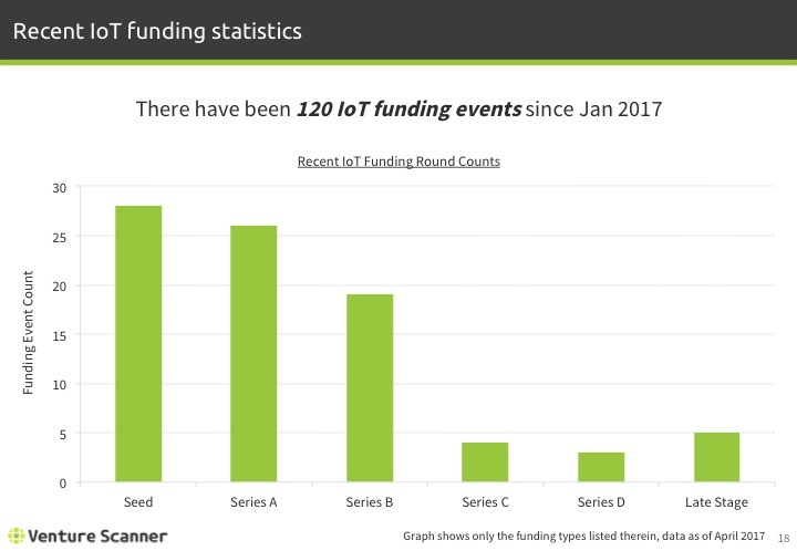 IoT Q1 2017 Recent Funding events