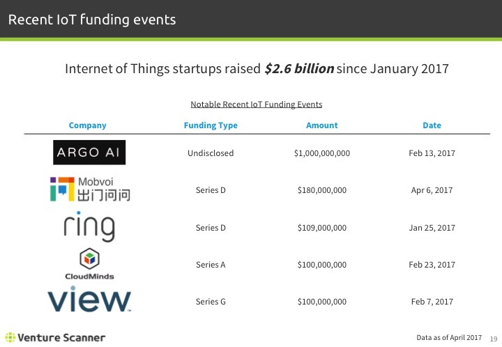 IoT Q1 2017 Recent Funding events stats