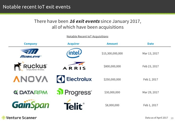 IoT Q1 2017 Recent Exit Events