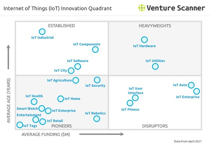 IoT Innovation Quadrant Q1 2017