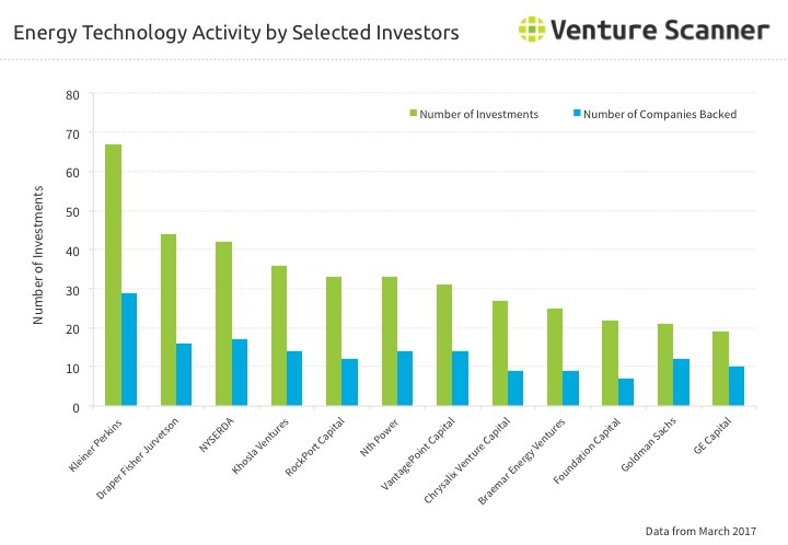 Energy Technology Investor Activity Q1 2017