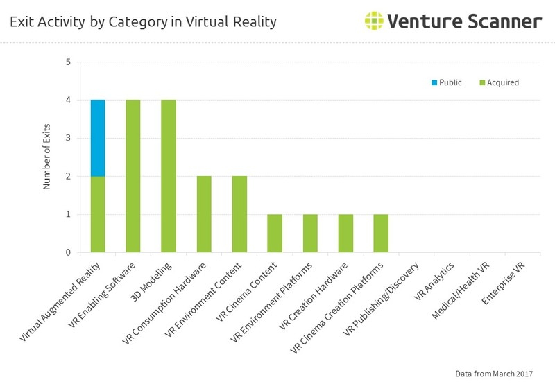 Exit Activity by Category in Virtual Reality