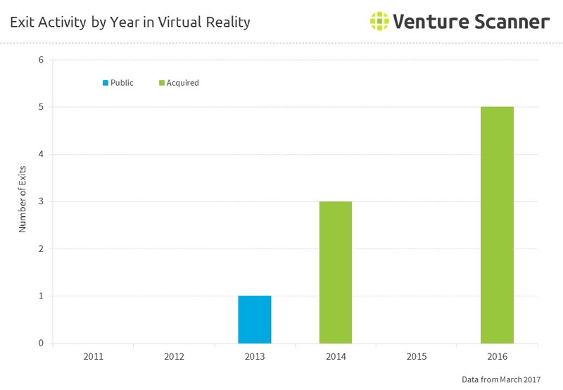 Exit Activity by Year in Virtual Reality