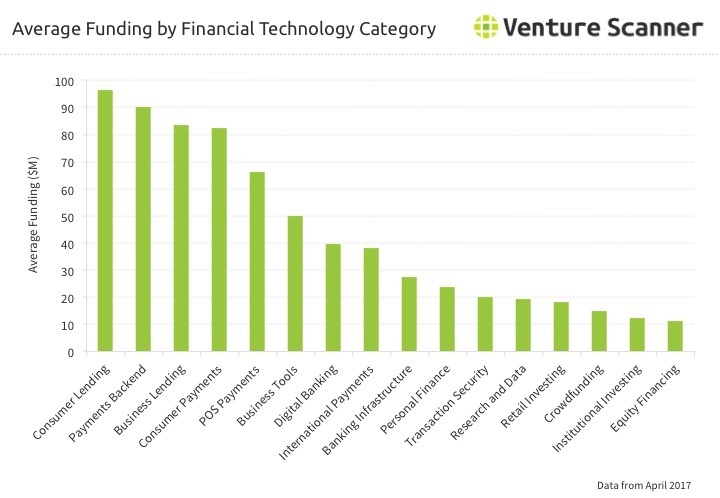 Fintech Average Funding by Category Q2 2017