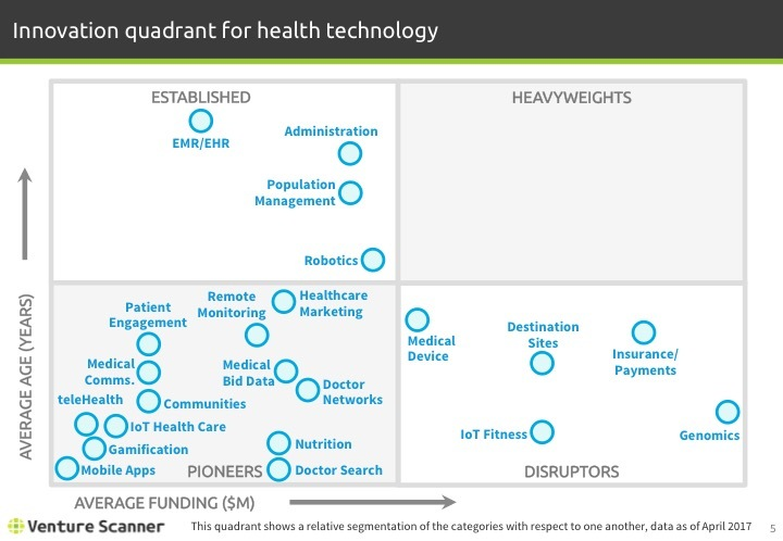 Health Technology Q1 2017 Innovation Quadrant