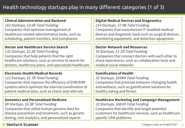 Health Technology Q1 2017 Categories 1