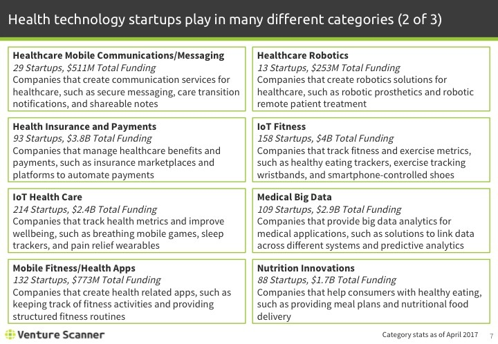 Health Technology Q1 2017 Categories 2