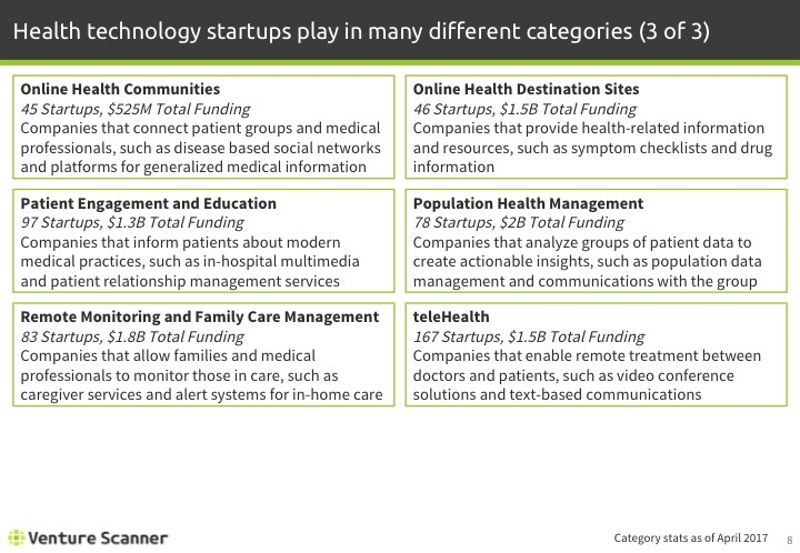 Health Technology Q1 2017 Categories 3