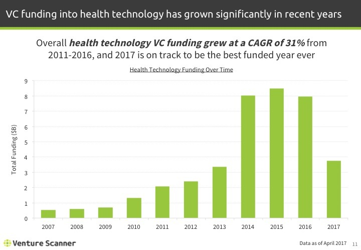 Health Technology Q1 2017 Funding By Year