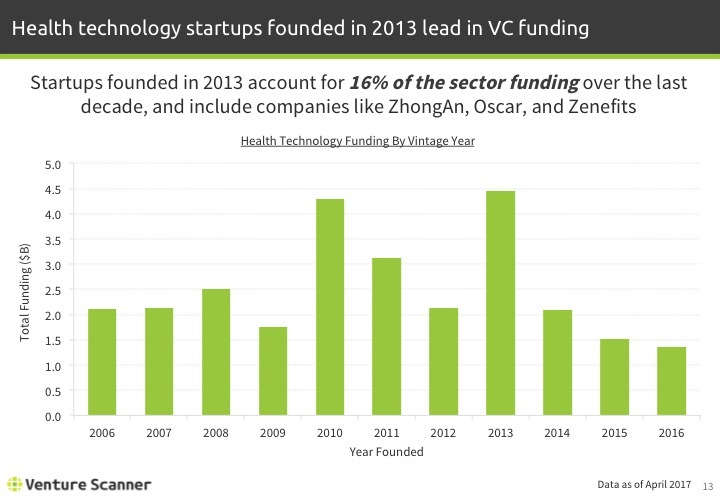 Health Technology Q1 2017 Funding by Vintage Year