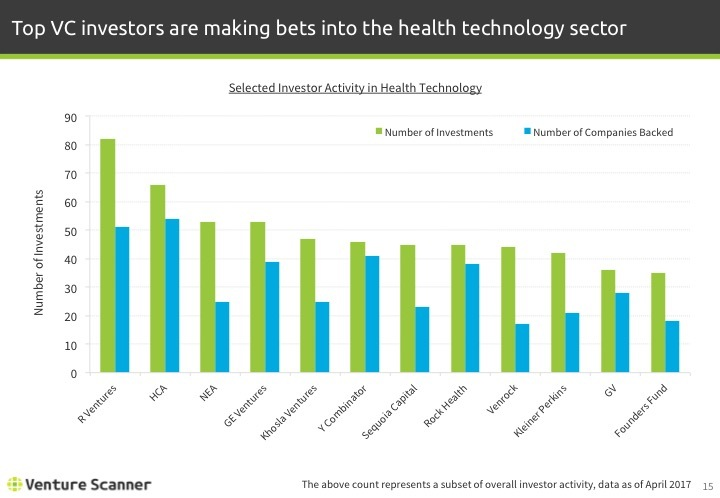 Health Technology Q1 2017 Investor Activity