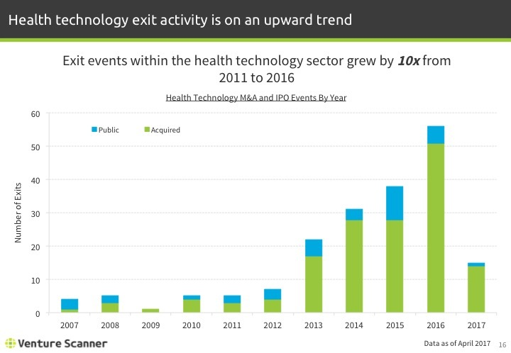 Health Technology Q1 2017 Exits By Year