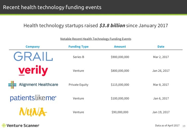 Health Technology Q1 2017 Recent Funding Events