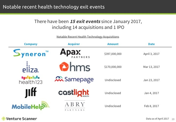 Health Technology Q1 2017 Recent Exit Events