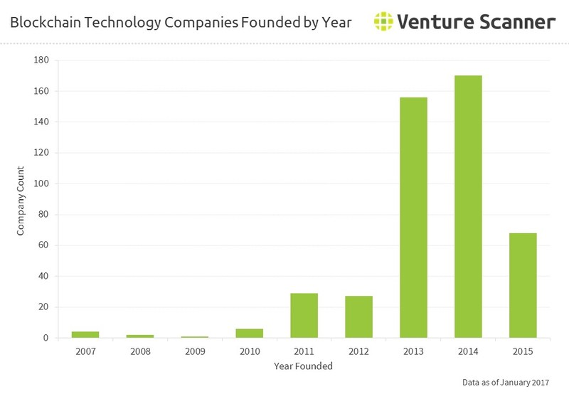 Blockchain Technology Companies Founded by Year