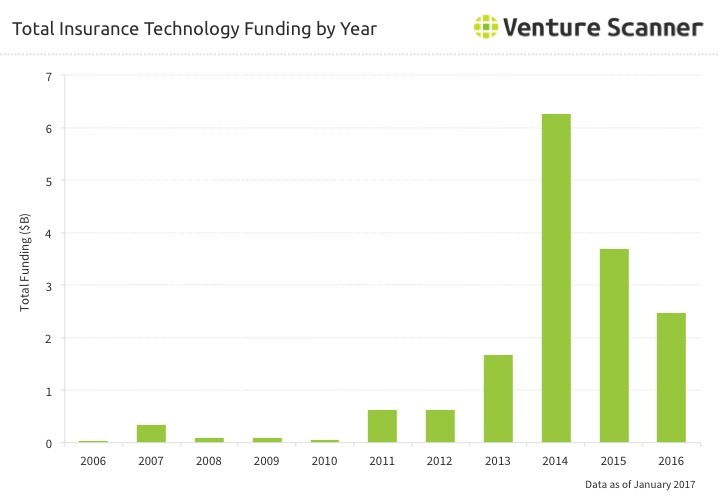 Insurtech Funding by Year Q2 2017
