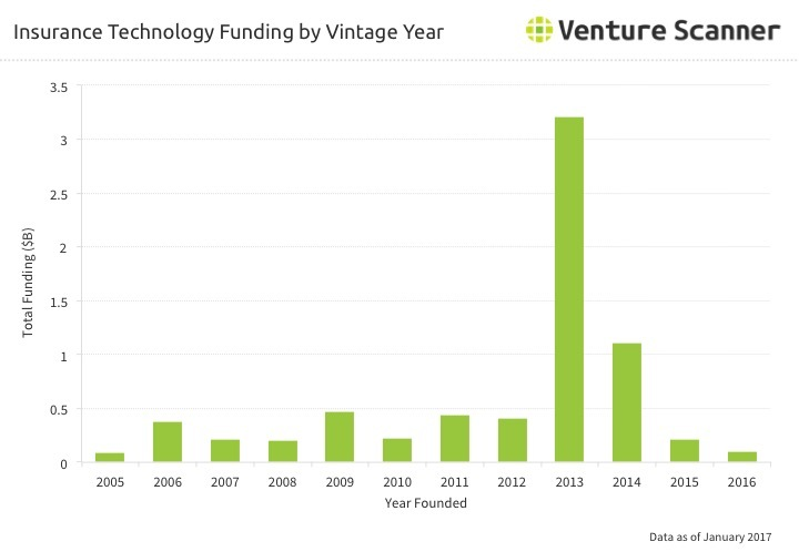 Insurtech Funding by Vintage Year Q2 2017