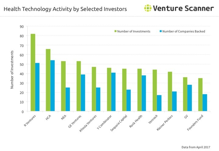 Health Technology Activity by Selected Investors Q2 2017