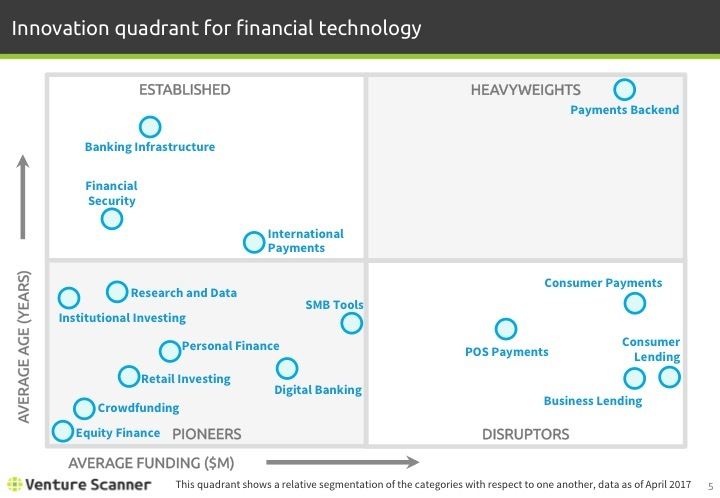 Fintech Q2 2017 Innovation Quadrant