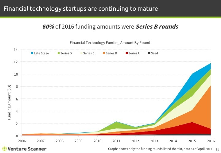 Fintech Q2 2017 Funding Amount by Round