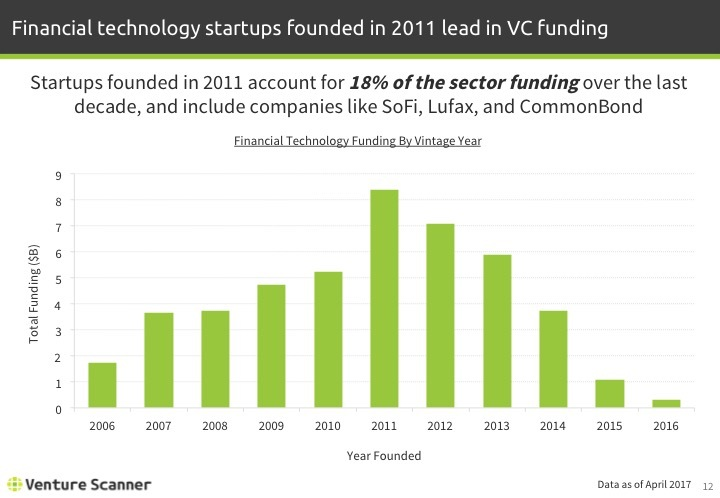 Fintech Q2 2017 Funding by Vintage Year