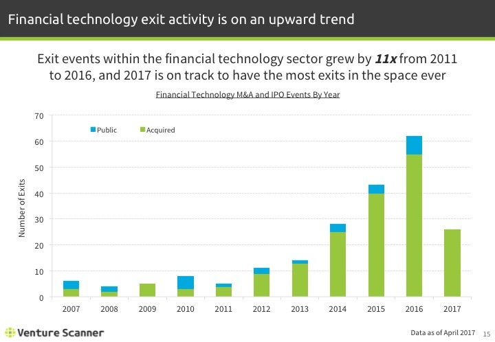 Fintech Q2 2017 Exits by Year