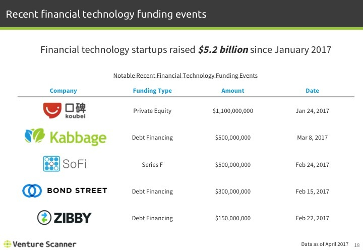 Fintech Q2 2017 Recent Funding Events