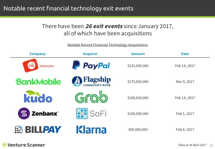Fintech Q2 2017 Recent Exit Events