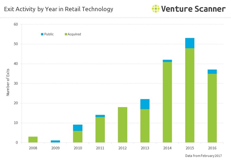 Exit Activity by Year in Retail Technology