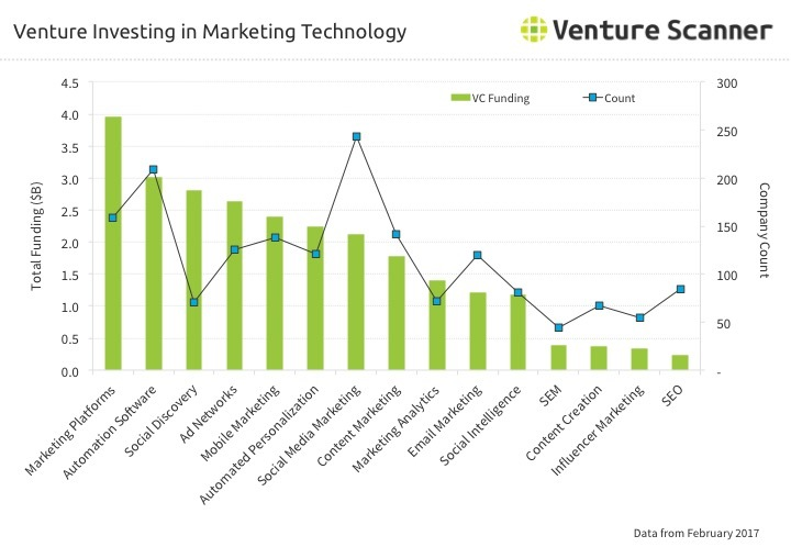 Marketing Technology Venture Investing Q2 2017