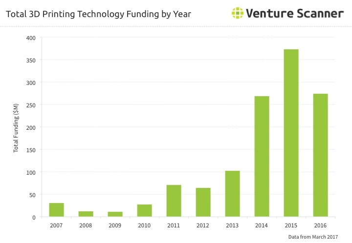 3D Printing Funding by Year Q2 2017