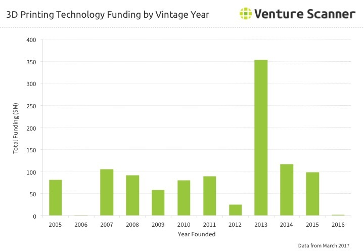 3D Printing Funding by Vintage Year Q2 2017