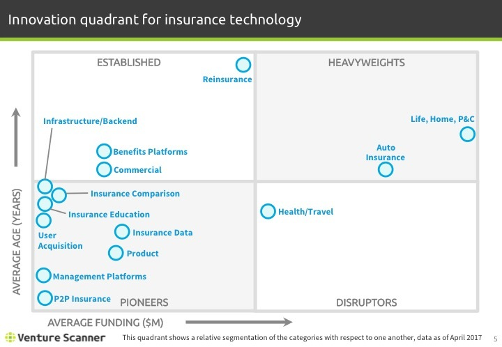 Insurtech Q2 2017 Innovation Quadrant