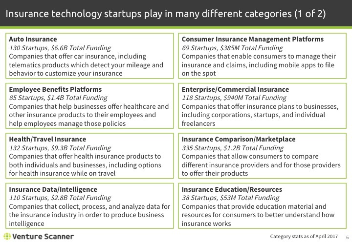 Insurtech Q2 2017 Categories 1