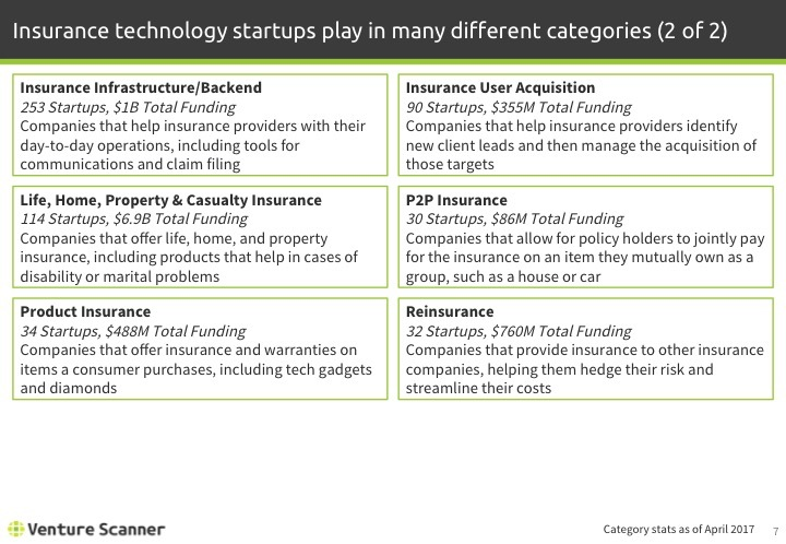 Insurtech Q2 2017 Categories 2