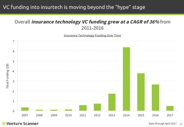 Insurtech Q2 2017 Funding by Year